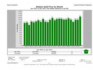 Median Sold Price