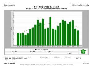cv-december-home-sales-12-9-104