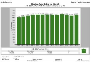 Median Sold Price for San Diego County Homes