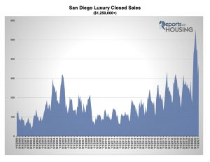 San Diego Luxury Real Estate Market Sales 2000-2020